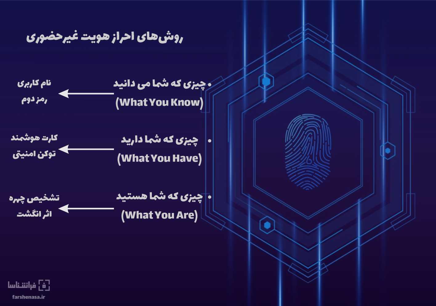 روش های احراز هویت